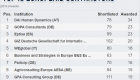 AESA - TOP 10 EUROPEAID CONTRACTORS